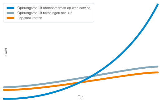 De kasstroom in een web service business